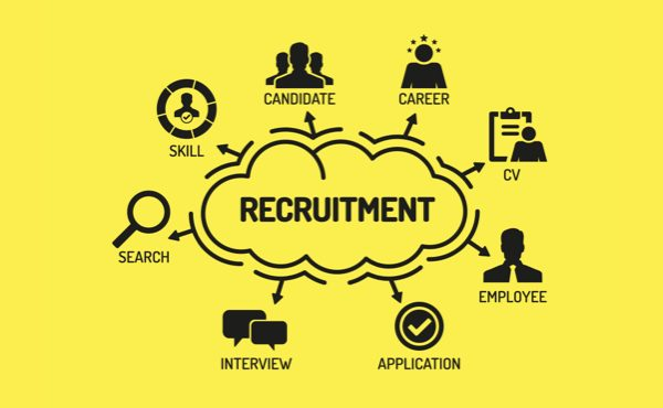 Why is recruitment so crucial to a business?