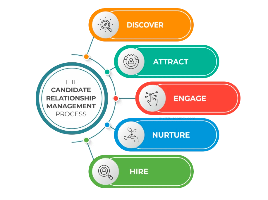 CRM Candidate Relationship Management HR Note
